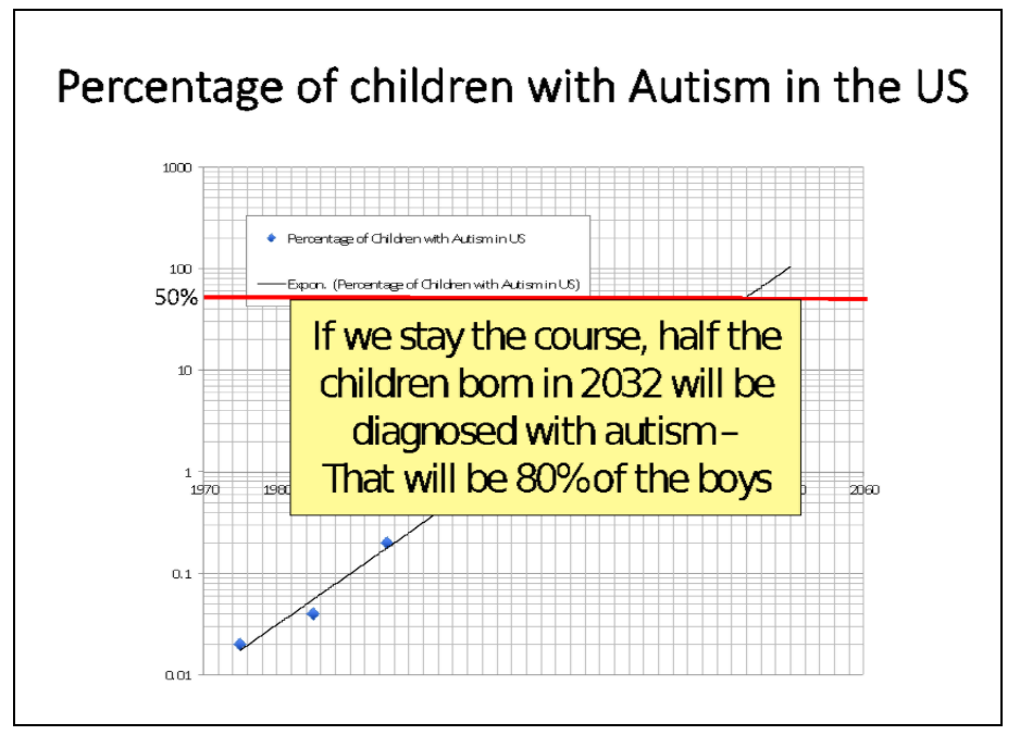 percentage of children with autism